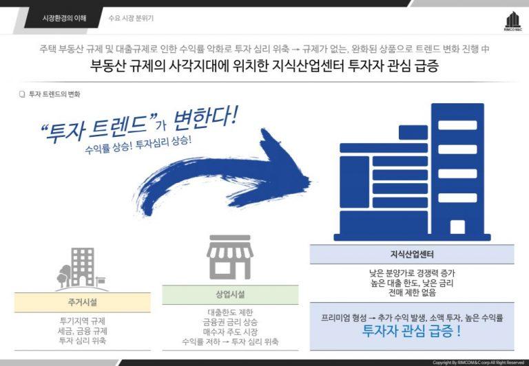 지식산업센터, 투자트렌드 변화